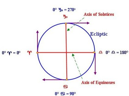 The movement of the earth in its rotation, which is found in the ancient symbol of the swastika.
